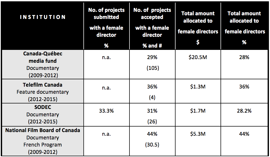 chart-women-place-public-financing-quebec-documentaries-2009-2015
